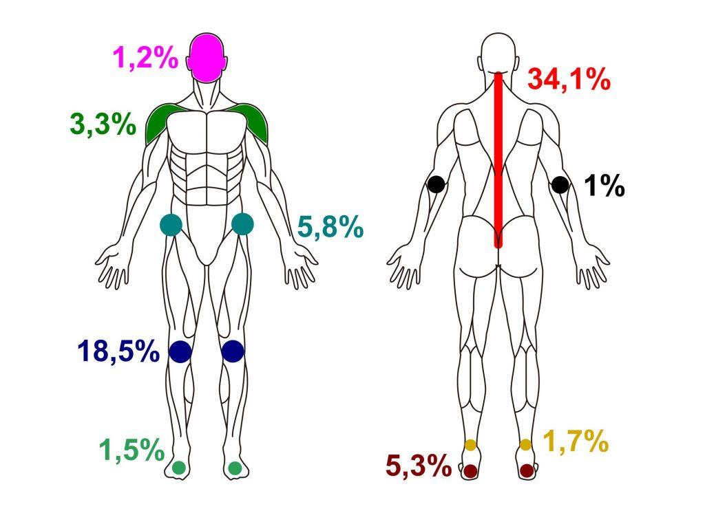 dureri la nivelul membrelor inferioare)